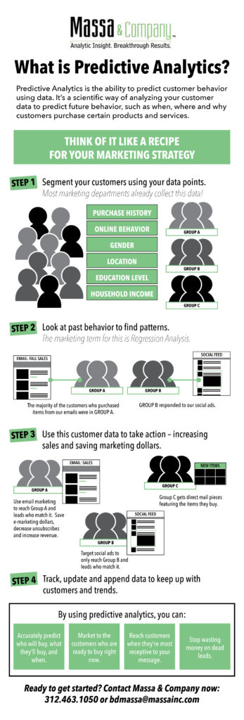 What is Predictive Analytics Infographic - Massa & Company